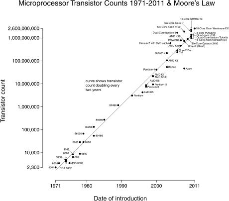 Moore Kanunu
