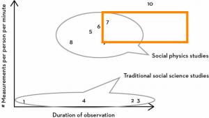 Sosyal Fizik Araştırmalarının Farkı