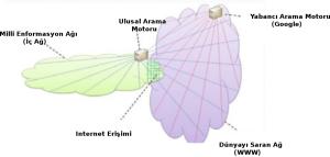Resim 1: İran'ın Milli İnternet Ağı