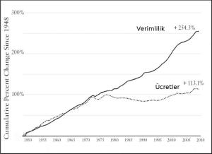 Grafik 1: 1948-2010 (ABD)