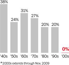 Grafik 3: ABD'de yaratılan net iş
